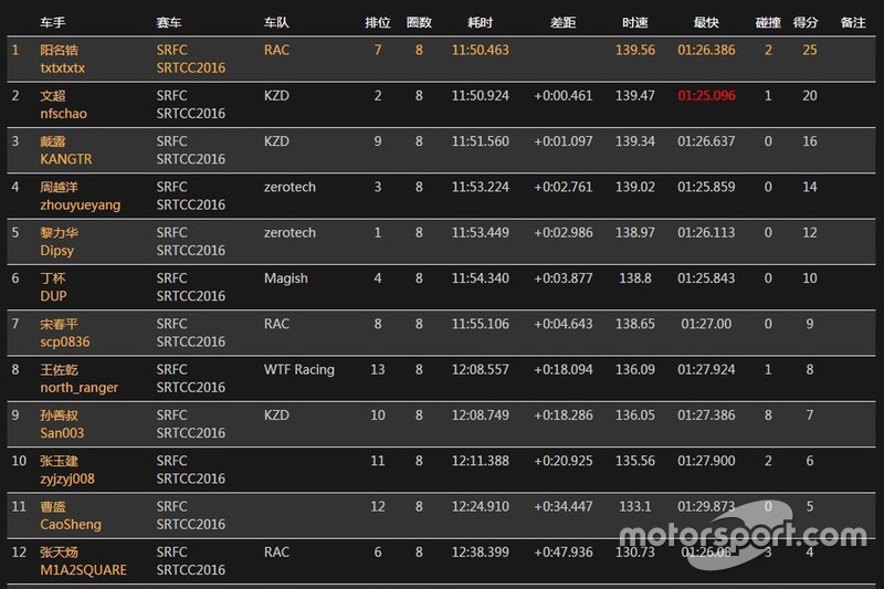 SRTCC Race6 Result 3