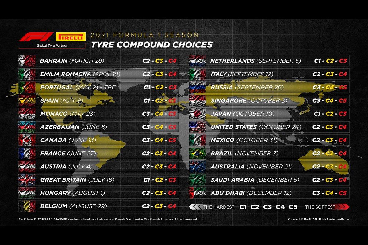 Compuestos de Pirelli para 2021