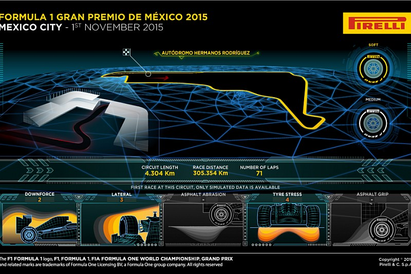Превью Pirelli перед ГП Мексики