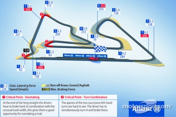 Bahrain International Circuit, Bahrain GP