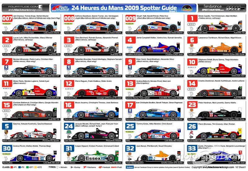 24 Hours Le Mans 2009 Spotters Guide