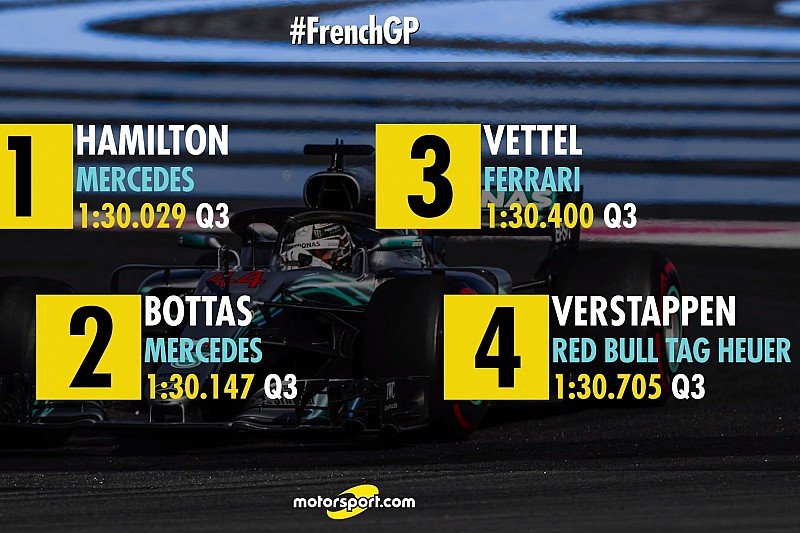 Francia Nagydíj: a hivatalos F1-es rajtrács
