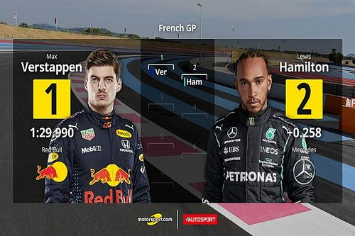 Parrilla de salida para el GP de Francia F1