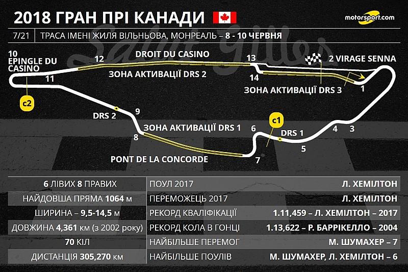 FIA додала третю зону DRS на трасі у Монреалі