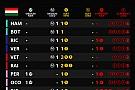 Гран При Венгрии: шины на гонку