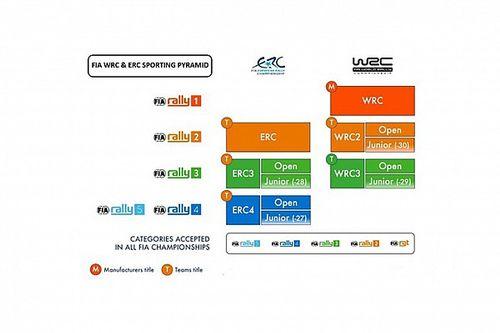 WRC-ERC: ecco il nuovo sistema piramidale dei rally