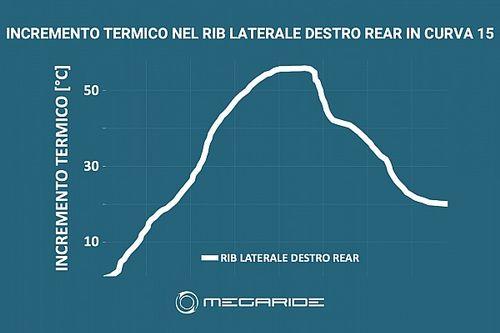 Simulazione MotoGP: per le gomme di Portimao occhio al meteo