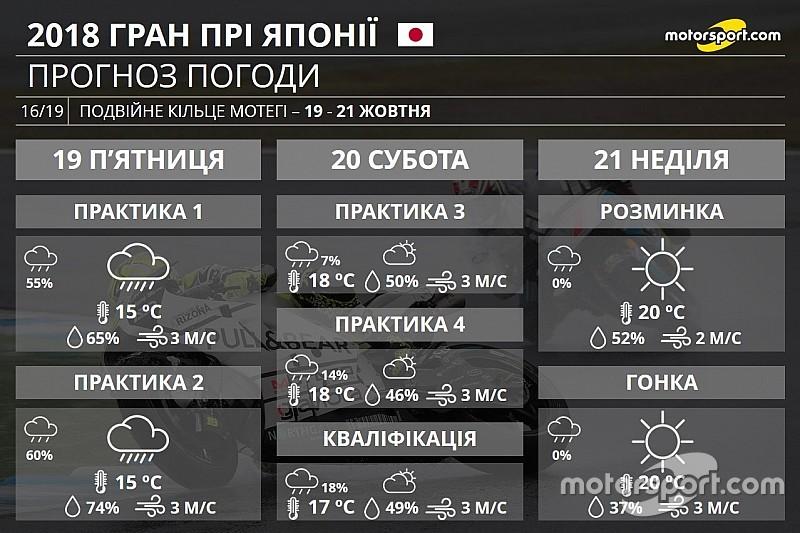 Прогноз погоди на Гран Прі Японії: дощовий початок вікенду та суха гонка