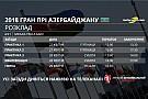 Гран Прі Азербайджану: розклад телевізійних трансляцій і статистика