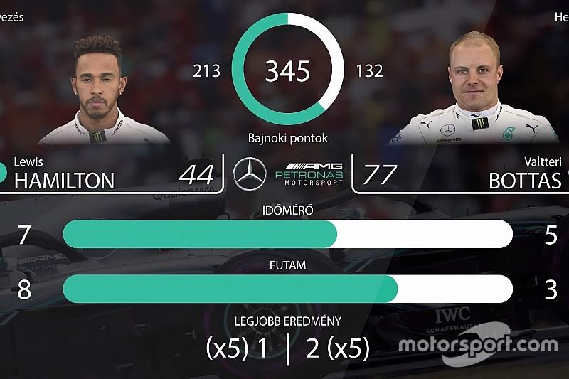 F1 2018: csapattársak egymás ellen (videó)