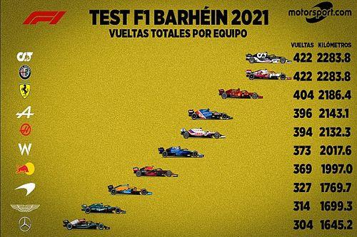 Todos los números de las pruebas de la F1 2021 en Bahréin