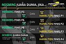 Hitungan matematis Rosberg untuk jadi juara dunia