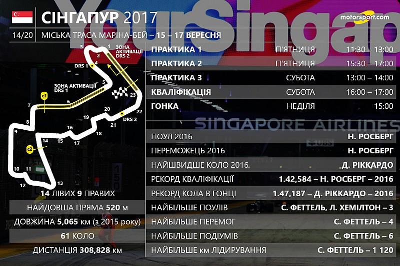 Гран Прі Сінгапуру: цифри та факти 14-го етапу Ф1