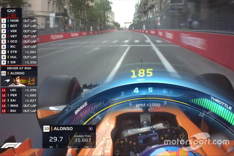 Gráfico del Halo TV F1, McLaren