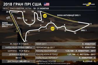 Прев'ю Гран Прі США 2018 року