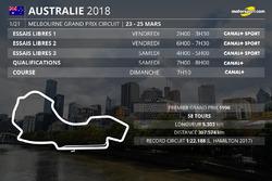 Les horaires du Grand Prix d'Australie 2018