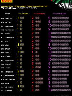 Pilotların Abu Dhabi GP'si için yaptıkları lastik seçimi