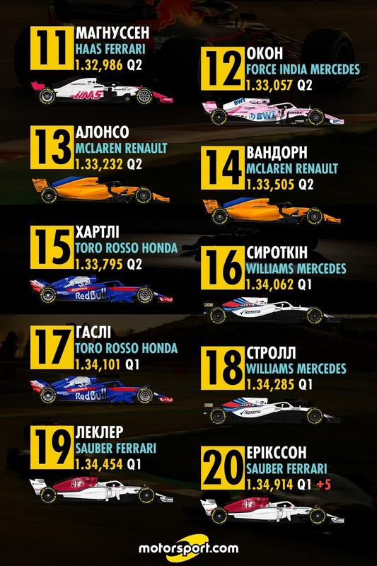 Попередня стартова решітка Гран Прі Китаю 11-20