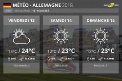 La météo du Grand Prix d'Allemagne