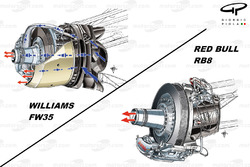 Williams FW35 and Red Bull RB8 blown axle detail