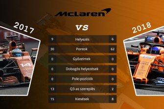 Csapatok összehasonlítása - McLaren