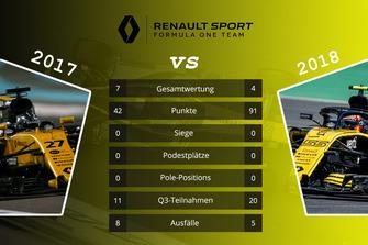 Teamvergleich 2017 vs. 2018: Renault