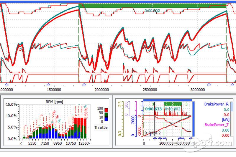 GP del Messico: simulazione della telemetria Wintax Marelli