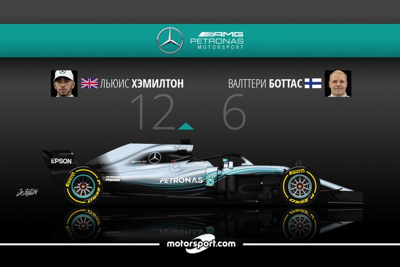 Дуэль в Mercedes AMG F1: Хэмилтон – 12 / Боттас – 6