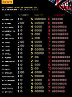 Les choix de pneus par pilote