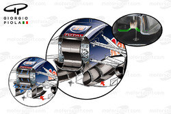 Conditionneurs de flux d'air de la Red Bull RB11