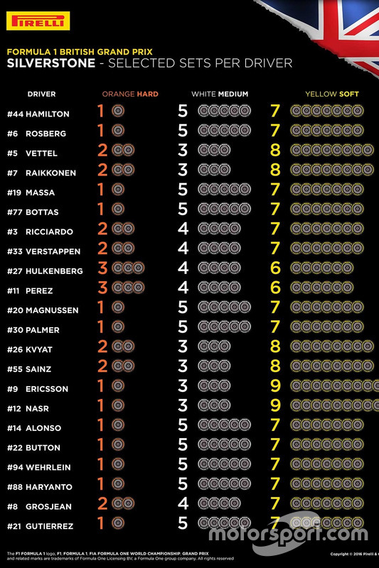 Pirelli tire choices per driver for Silverstone