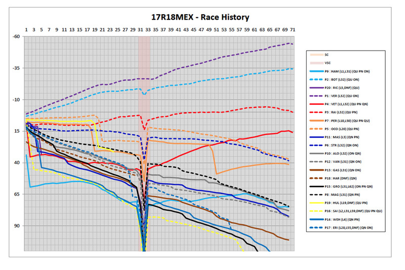 Mexican GP race history