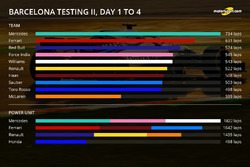 Barcelona test II, days 1-4