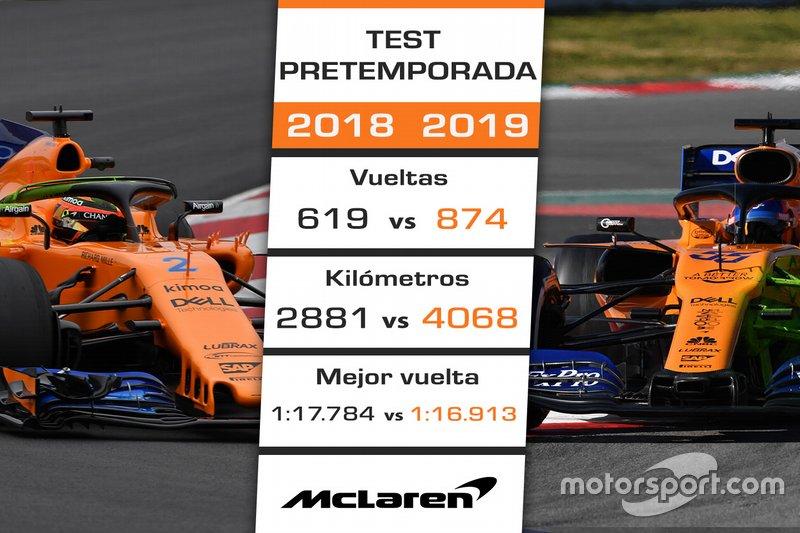 La pretemporada 2019 de McLaren vs. 2018