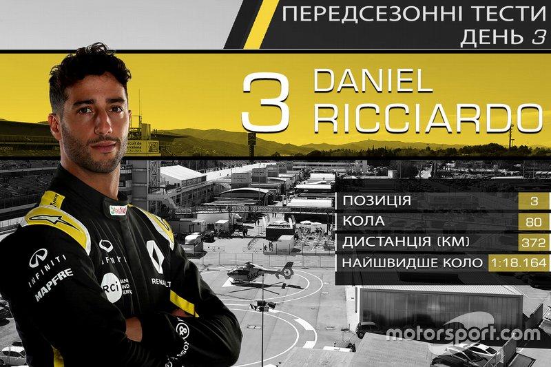 3. Даніель Ріккардо