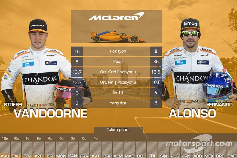 Takım arkadaşı Mücadeleleri - McLaren