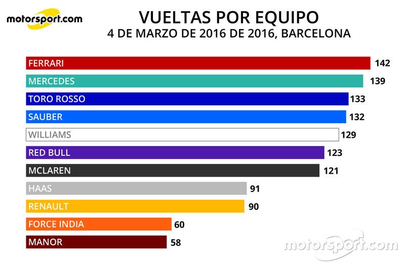 Infografía Vueltas por Equipo 4 marzo