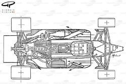 Vue d'ensemble du flux d'air de la Brabham BT55
