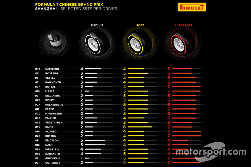 Selected Pirelli sets per driver for Chinese GP