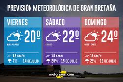 Previsión Meteorológica GP de Gran Bretaña