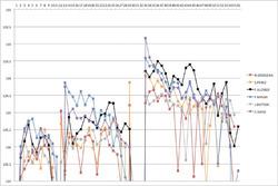 F1アメリカGP:ラップタイムグラフ(中位)