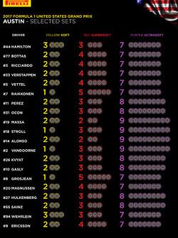 Auswahl der Reifenmischungen für den GP USA 2017