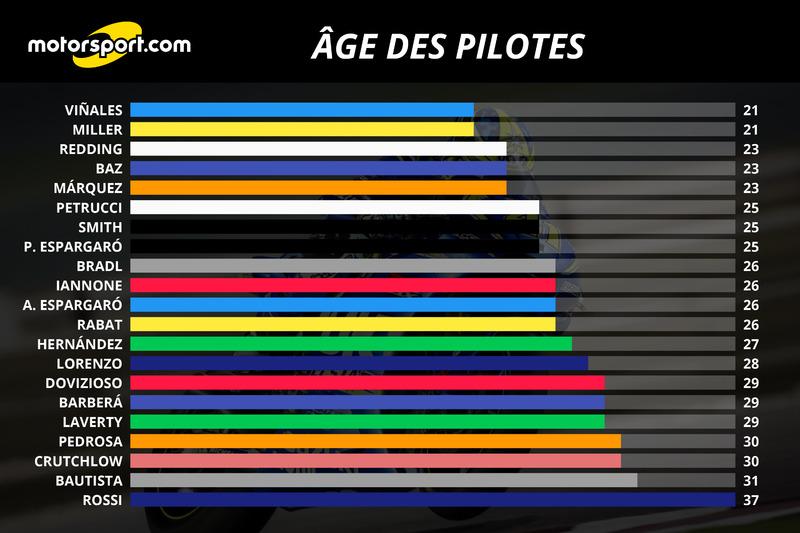 Les âges des pilotes MotoGP