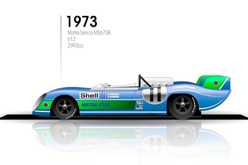 1973: Matra Simca 670B