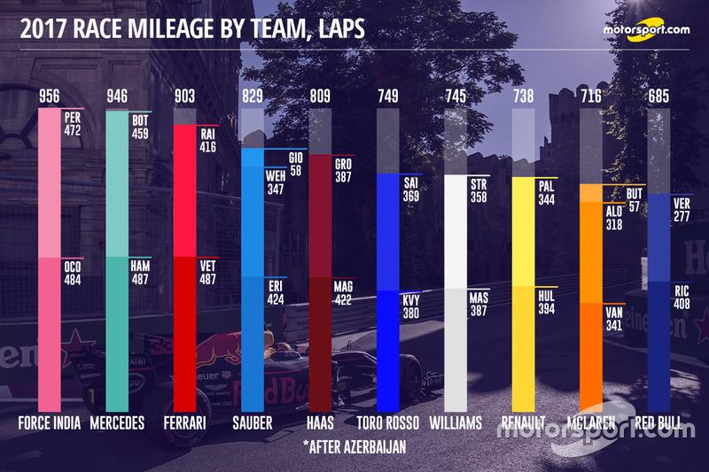Kilómetros por equipo y vueltas