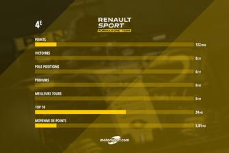 Le bilan de Renault