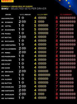Pirelli, i set di gomme scelti da piloti e team