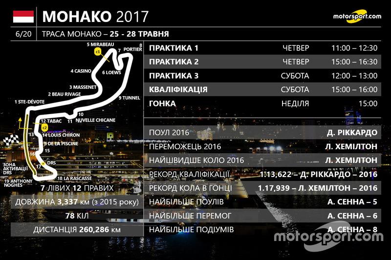 Гран Прі Монако 2017 року
