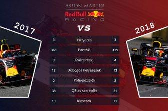 Csapatok összehasonlítása - Red Bull