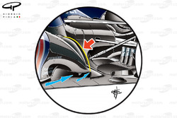 Red Bull RB8 sidepod amendments, yellow line dictates shape change around 'Coanda' ramp to influence direction of exhaust plume